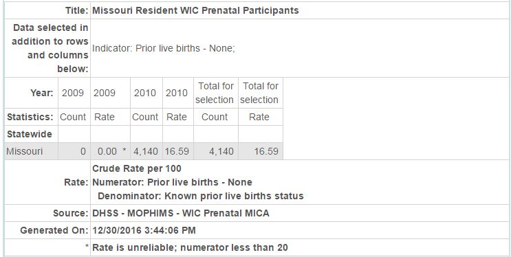Missouri Resident WIC Prenatal Participants table image