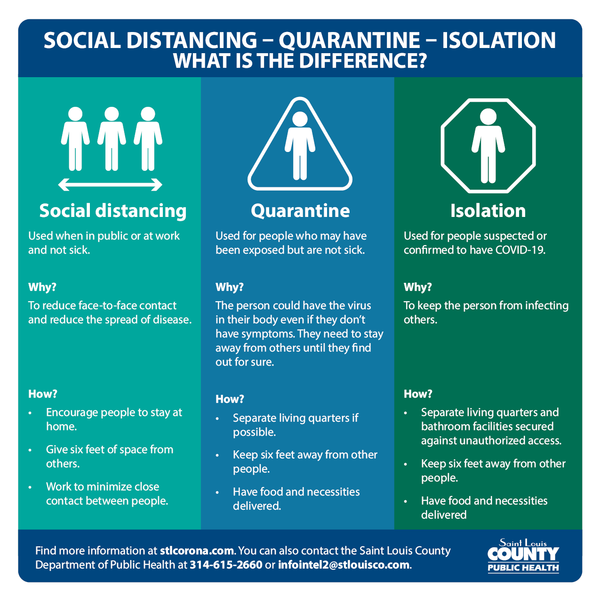 social distancing-quarantine-isolation: what's the difference?